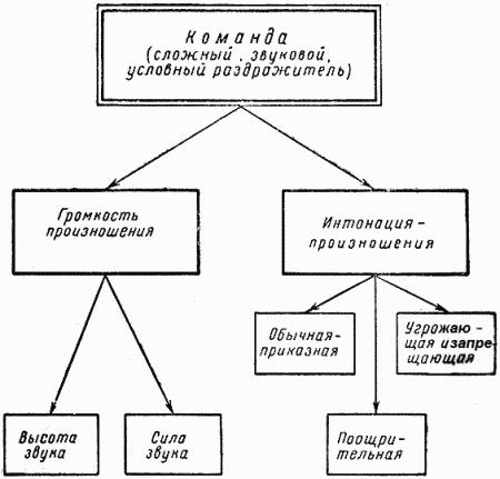 Теория, методы и приемы