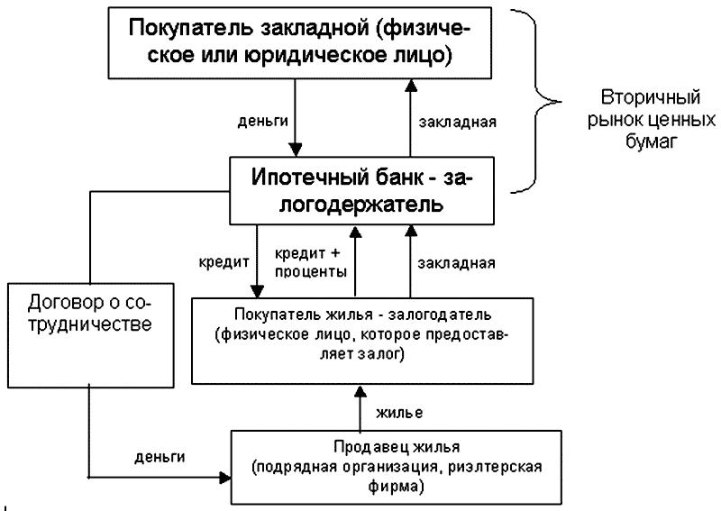 Схема кредитования через