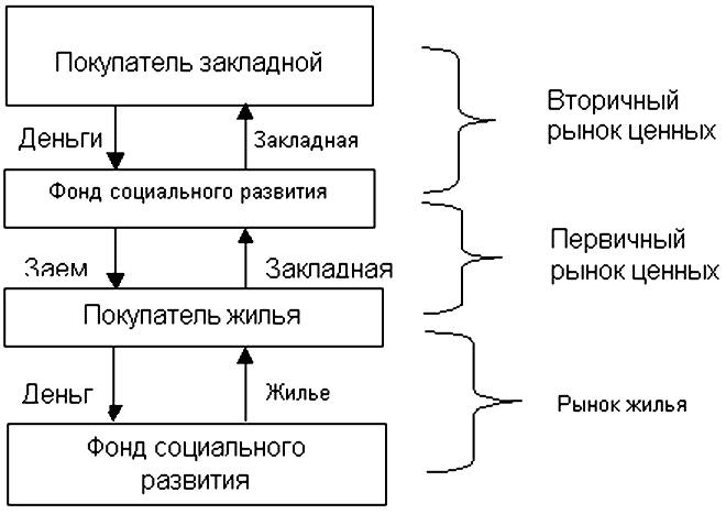 Схема финансирования при