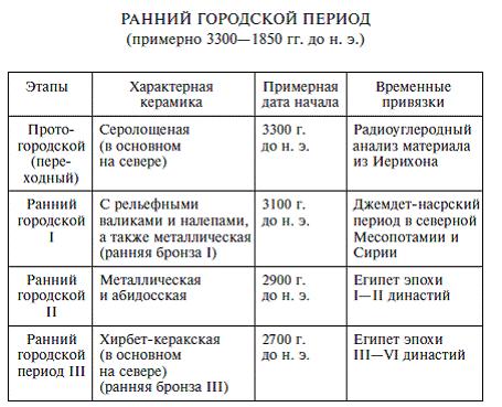 Эта таблица дает упрощенное
