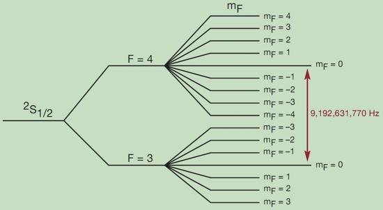 Схема сверхтонких уровней