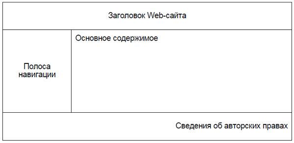 современных Web-сайтов