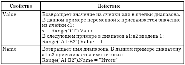 Vba excel cells или range - f6