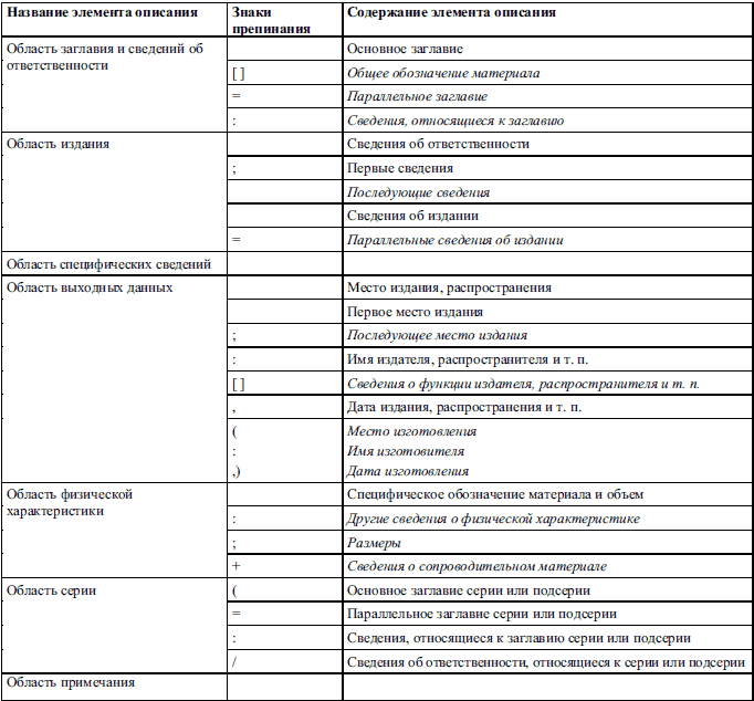 Глава Основные правила оформления рефератов курсовых и  Область издания содержит информацию об изменениях и особенностях данного издания по отношению к предыдущему Сведения об издании обычно содержат слово