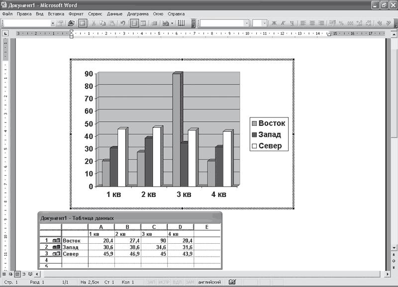 Глава Построение графиков и диаграмм Реферат курсовая диплом  На рис 4 1 категориями данных являются значения кварталов а серии данных это Восток Запад и Север
