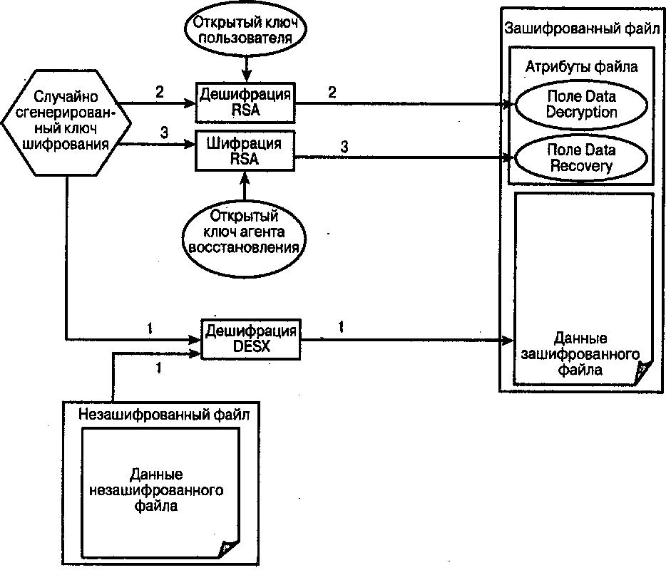 Схема шифрации файлов в EFS7