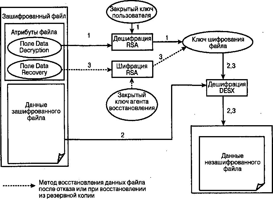 асимметричного шифрований