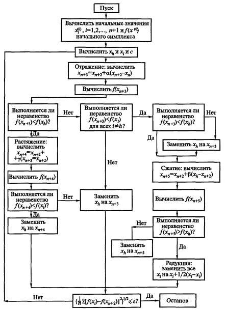 Схема алгоритма, разработанная