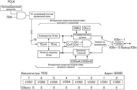 Структурная схема аппаратных