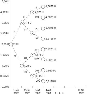 Структурная схема АЦП последовательного приближения представлена на рис. 4.82.