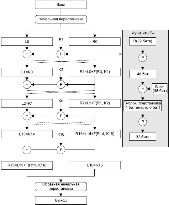 Схема работы DES