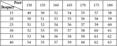 росту таблица вес соответствующий