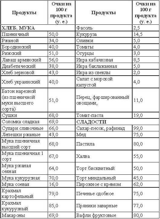 Таблица баллов для кремлевской диеты.