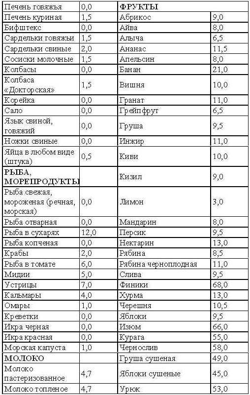 Таблица респечатать кремлевская диета