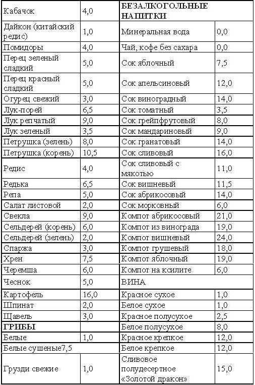 Сравнение Кремлевской диеты с другими