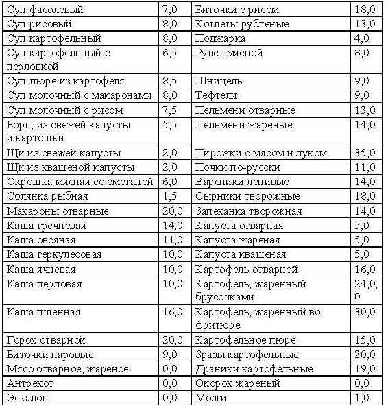 Белково углеводная диета таблица