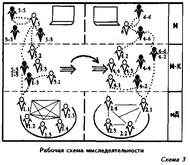 СХЕМЫ / Избранные труды
