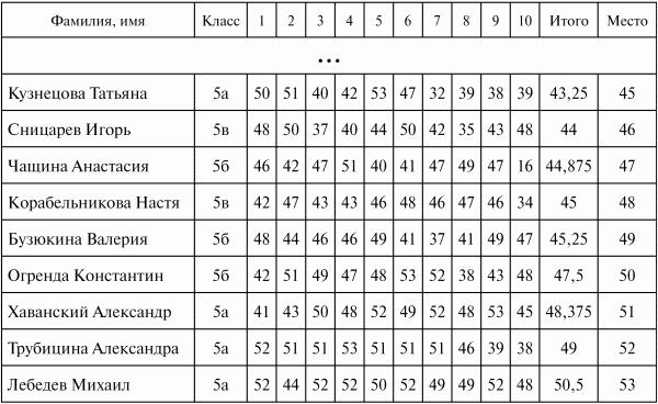 Математика 5 класс дорофеев шарыгин суворова решебник ответы