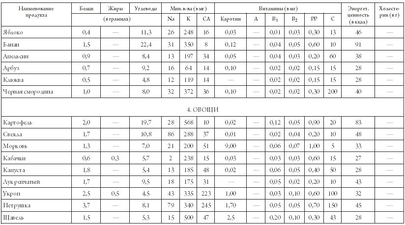 Перевести единицы: грамм [г] миллиграмм [мг