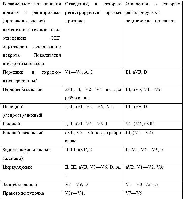 ИНФАРКТ МИОКАРДА / Энциклопедия клинической кардиологии