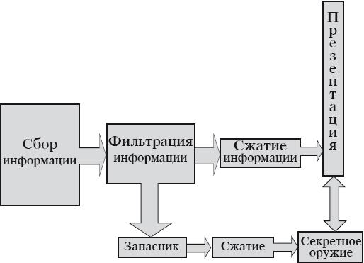 Рис 2 сбор фильтрация сжатие