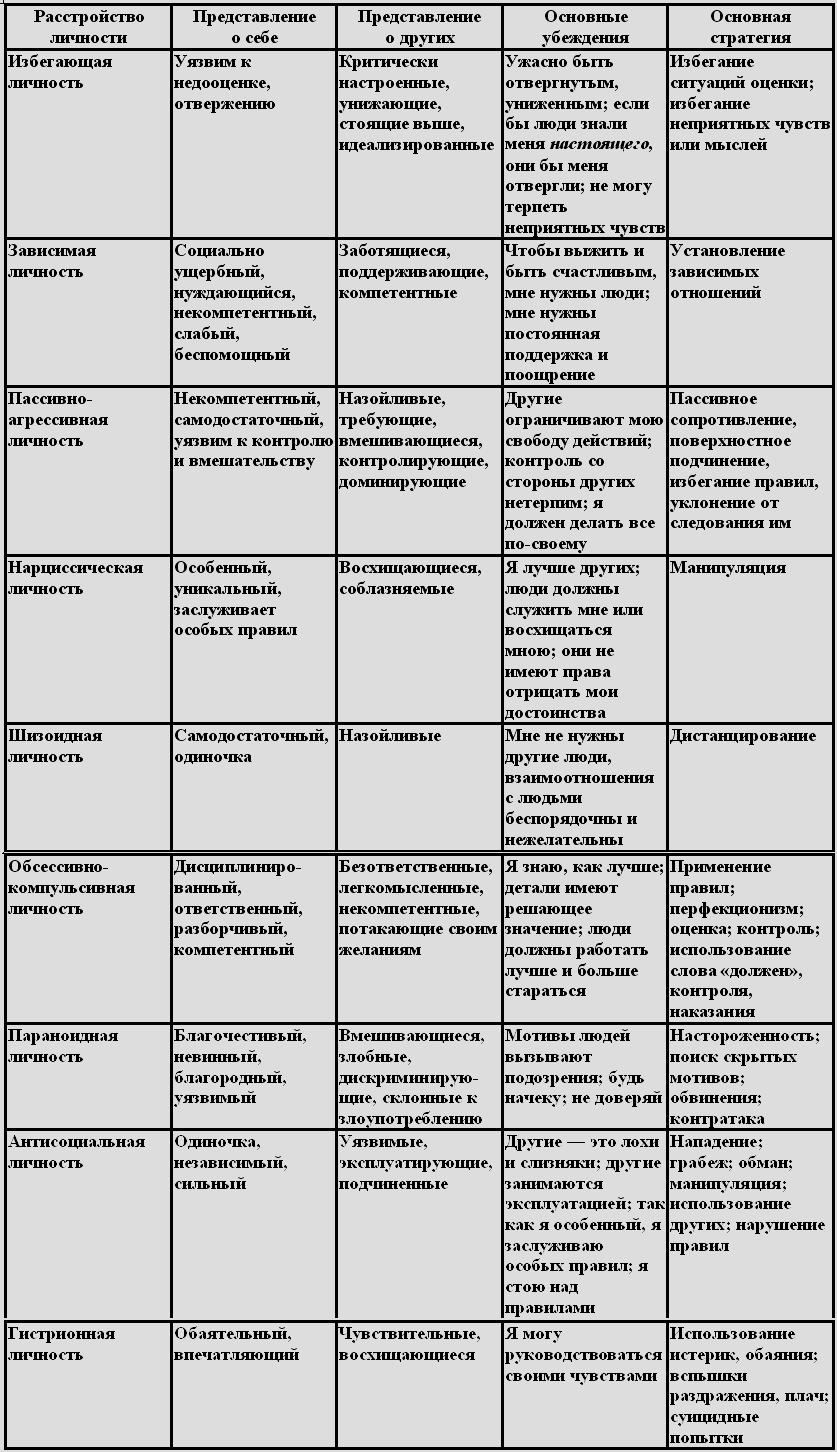 Когнитивные схемы янга