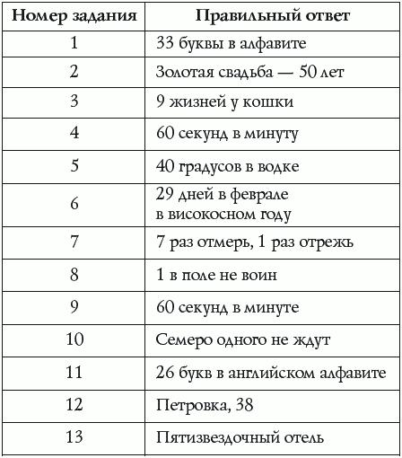 ответы на тест за 7 классавторкнигина м.п