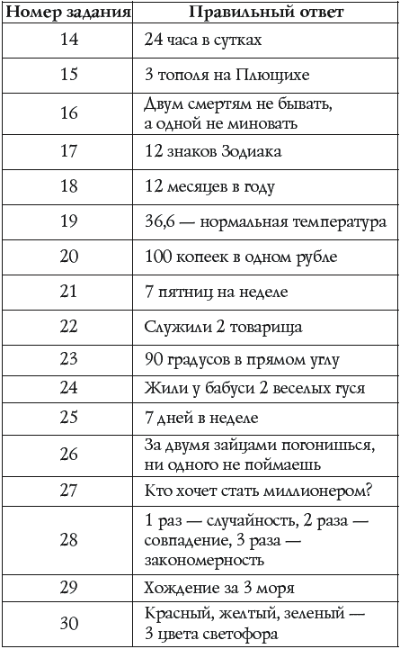 Тест кот 1 с ответами