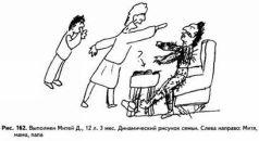 Агрессия ребенка в рисунке