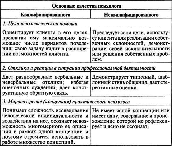 Таблица 5 Модель деятельности