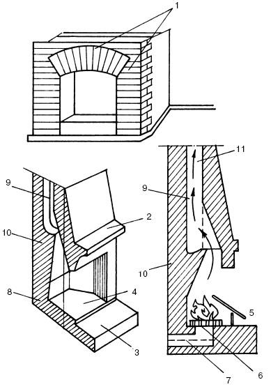Элементы конструкции камина: 1