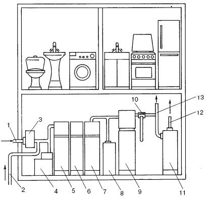 Типовая схема водоочистки в