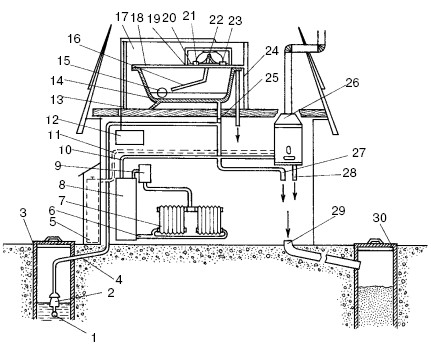 Схема оборудования загородного