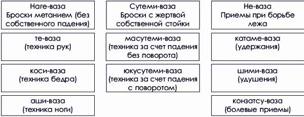 борьбы самбо (схема 1.2).