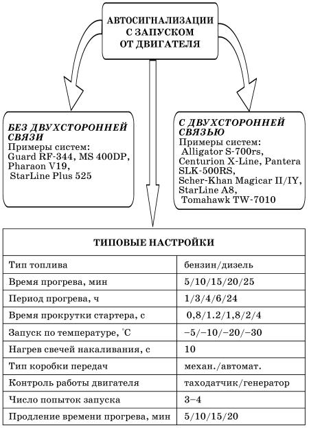 Сигнализация Centurion X Line Инструкция По Установке