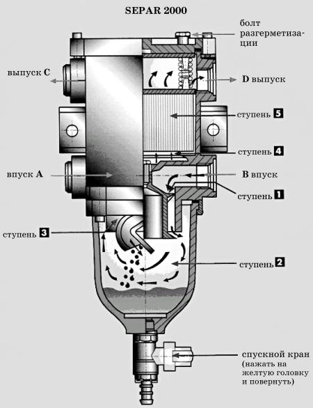 Устройство фильтра Separ-2000