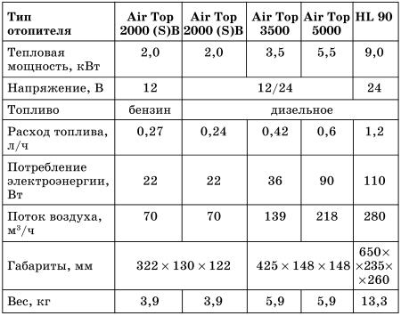 Отопитель Air Top 2000.